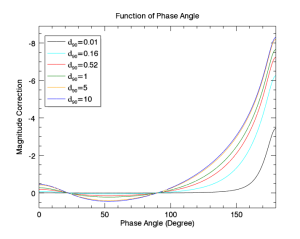 Da phase function by IDL
