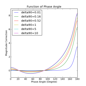 Da phase function by Python