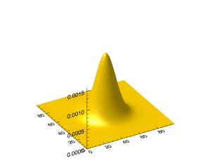 FITS Image of Gaussian Function Generated by IDL