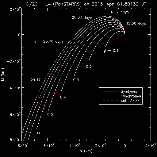 Synchrone and syndyne grids for the comet